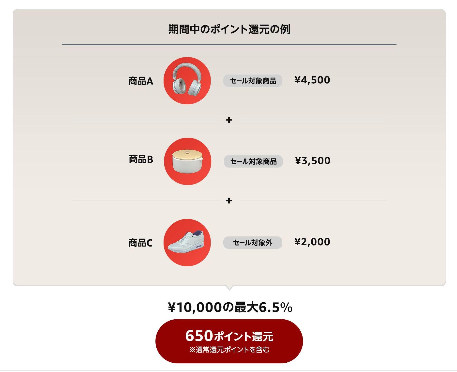 Amazon初売り2021 ポイントアップキャンペーンまとめ